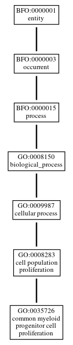 Graph of GO:0035726