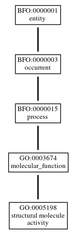 Graph of GO:0005198