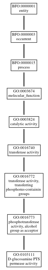 Graph of GO:0103111