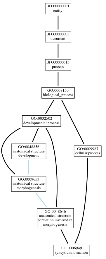 Graph of GO:0006949