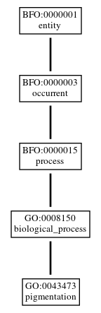 Graph of GO:0043473