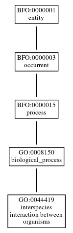 Graph of GO:0044419
