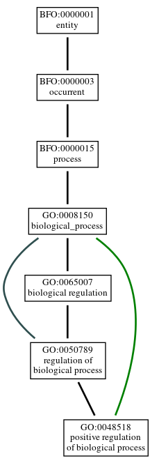 Graph of GO:0048518