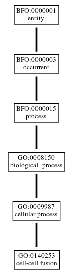 Graph of GO:0140253