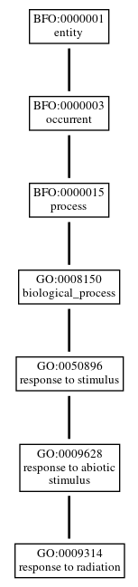 Graph of GO:0009314
