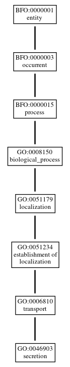 Graph of GO:0046903