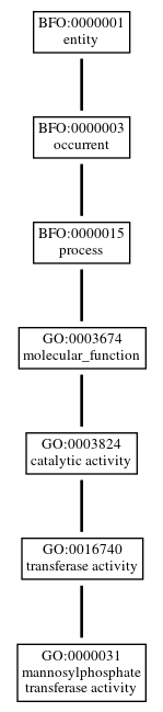 Graph of GO:0000031