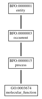 Graph of GO:0003674