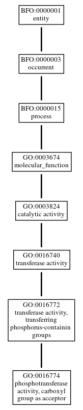 Graph of GO:0016774
