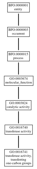 Graph of GO:0016741