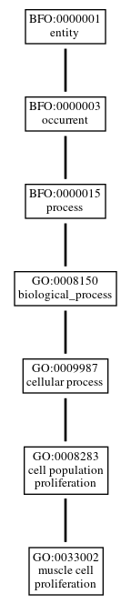 Graph of GO:0033002