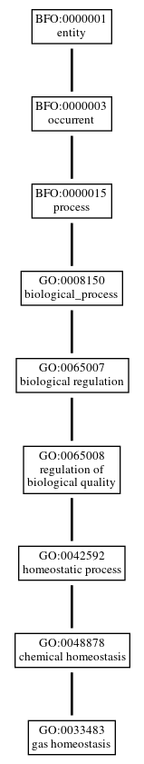 Graph of GO:0033483