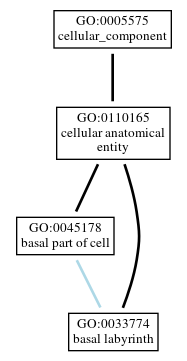 Graph of GO:0033774