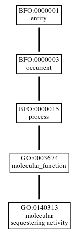 Graph of GO:0140313