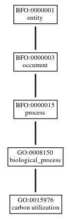 Graph of GO:0015976