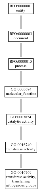 Graph of GO:0016769