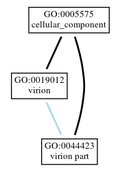Graph of GO:0044423