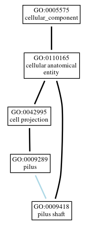 Graph of GO:0009418