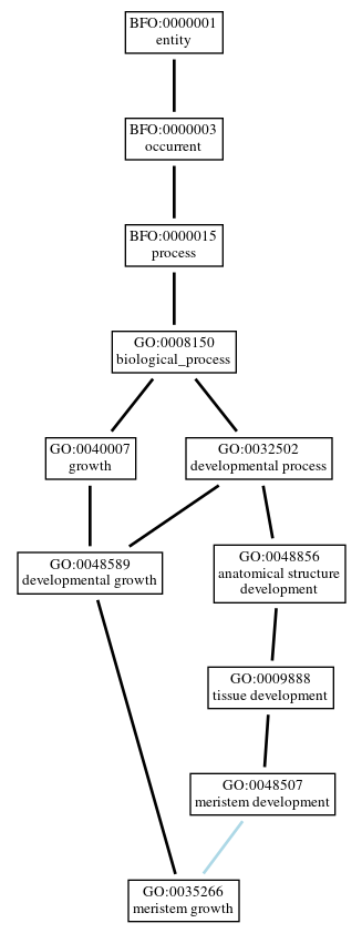 Graph of GO:0035266
