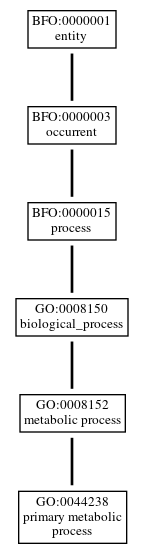 Graph of GO:0044238
