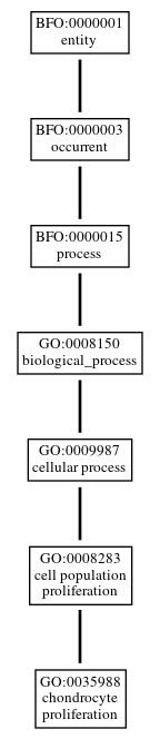 Graph of GO:0035988