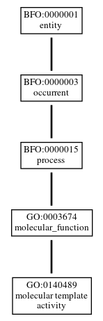 Graph of GO:0140489