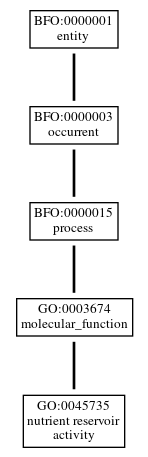 Graph of GO:0045735