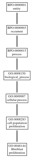 Graph of GO:0048144