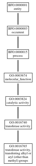 Graph of GO:0016765