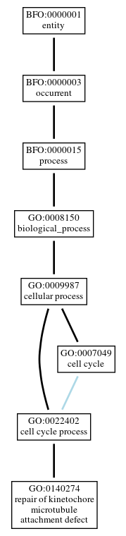 Graph of GO:0140274