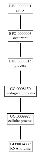 Graph of GO:0034337