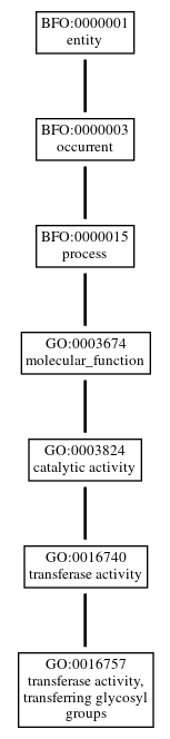Graph of GO:0016757