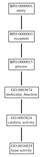 Graph of GO:0016829