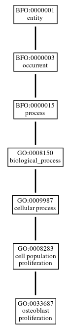 Graph of GO:0033687