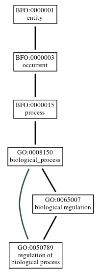 Graph of GO:0050789