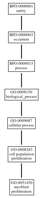 Graph of GO:0051450