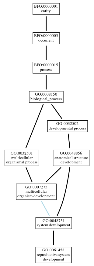 Graph of GO:0061458