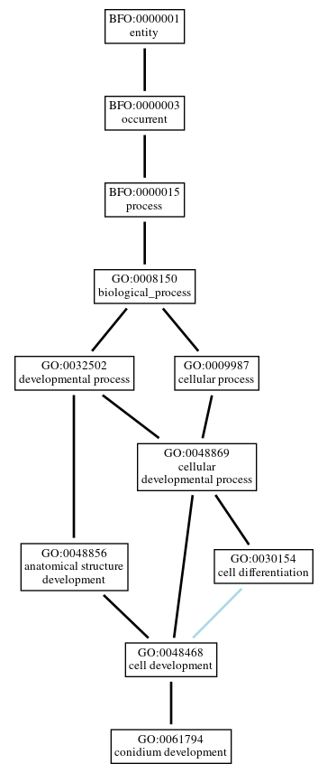 Graph of GO:0061794
