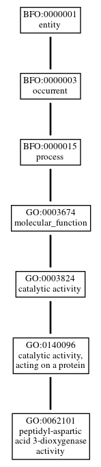 Graph of GO:0062101