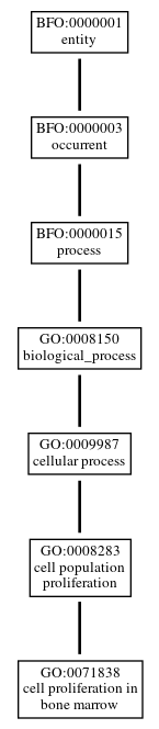 Graph of GO:0071838