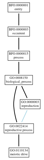 Graph of GO:0110134