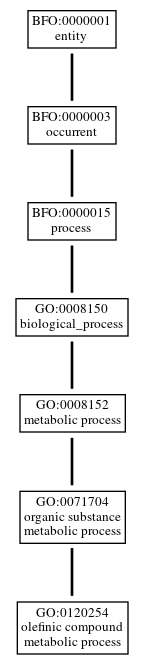 Graph of GO:0120254