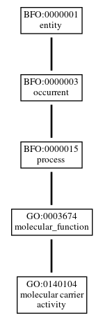 Graph of GO:0140104