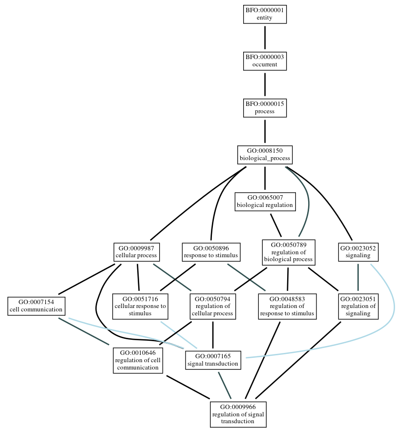 Graph of GO:0009966