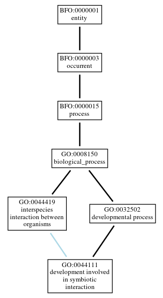 Graph of GO:0044111