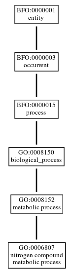 Graph of GO:0006807