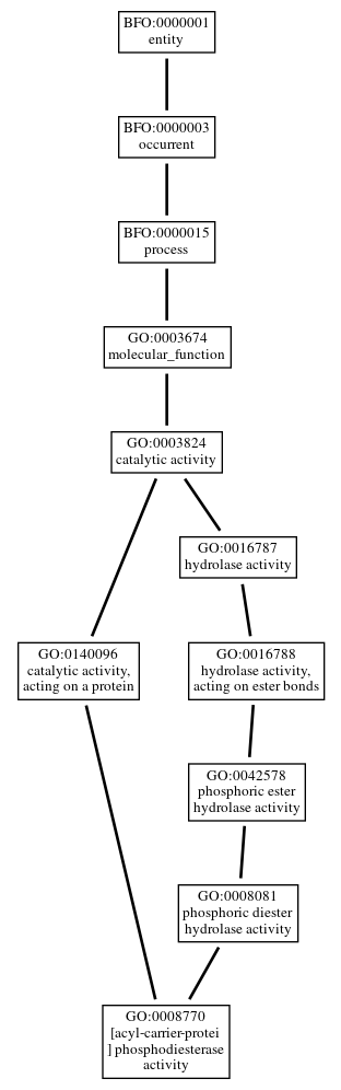 Graph of GO:0008770
