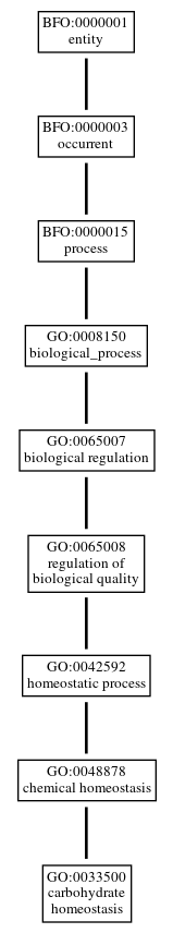 Graph of GO:0033500