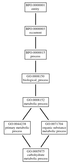 Graph of GO:0005975