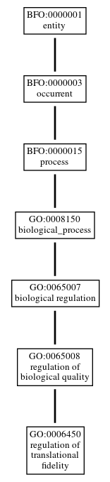 Graph of GO:0006450